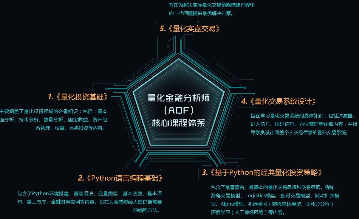 金程教育自主研发多门高阶课程,旨在鼓励学员对量化金融领域进行更为广泛的探讨。AQF证书的核心课程主要集中于基于Python的中低频交易策略的研发 ,在此基础上,金程教育专门推出基于C++的高频量化交易课程,并对AQF课程体系中的重难点模块专门开设高阶课程,例如:机器学习和深度学习、回测方法、投资组合管理等。